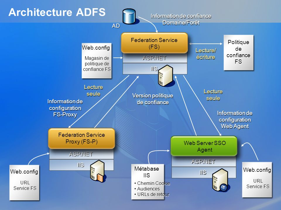 Architecture ADFS Information de confiance Domaine/Forêt AD