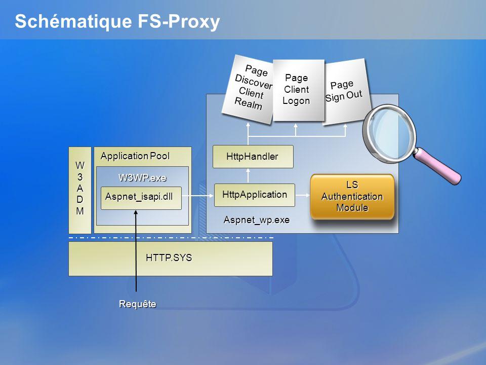 Schématique FS-Proxy Page Discover Client Realm Page Client Logon