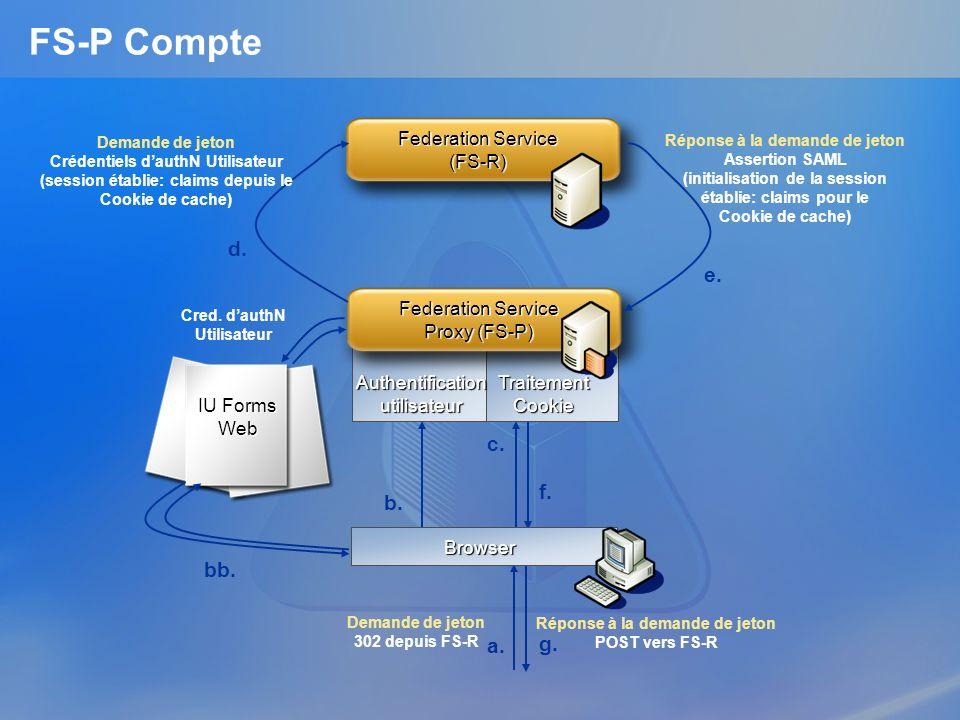 FS-P Compte d. e. c. f. b. bb. a. g. Federation Service (FS-R)