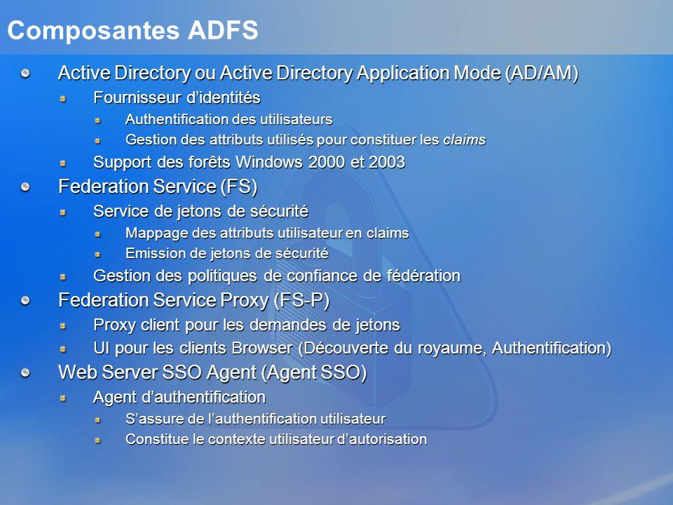 3/25/2017 1:36 AM Composantes ADFS. Active Directory ou Active Directory Application Mode (AD/AM) Fournisseur d'identités.