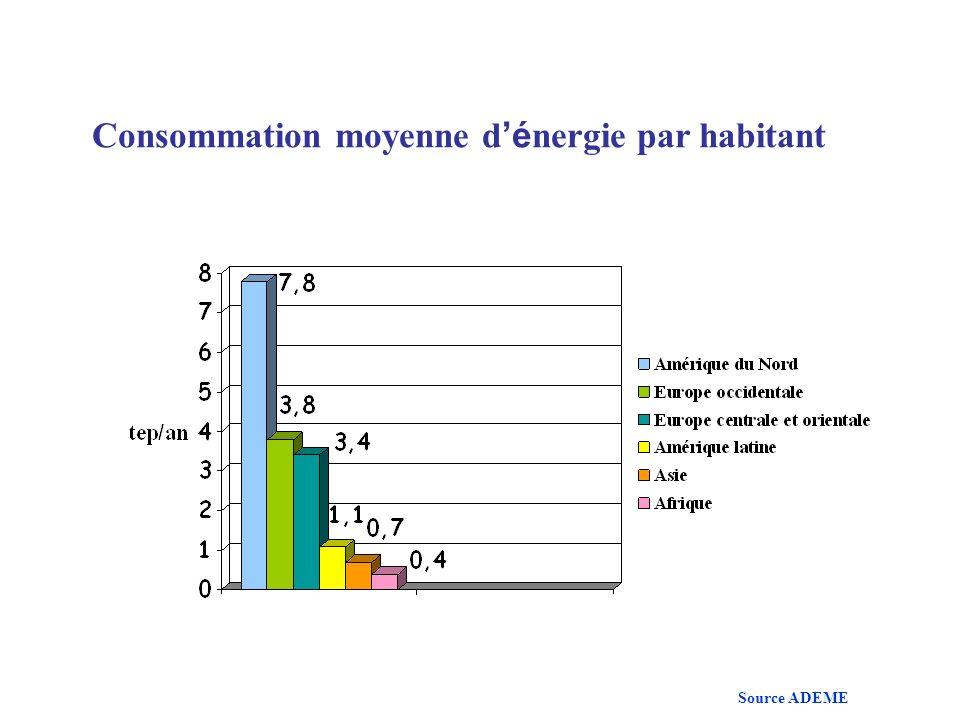 Consommation moyenne d'énergie par habitant
