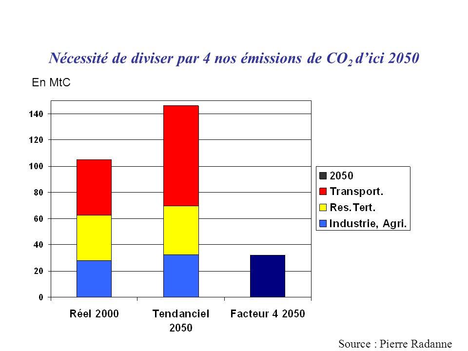 Nécessité de diviser par 4 nos émissions de CO2 d'ici 2050