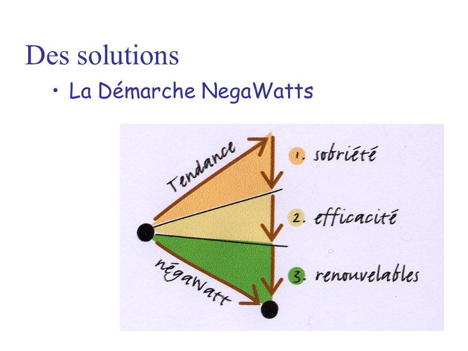Des solutions La Démarche NegaWatts