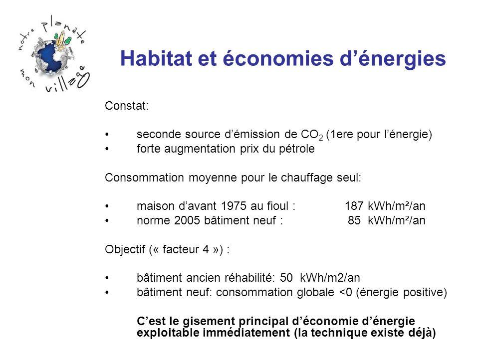 Habitat et économies d'énergies