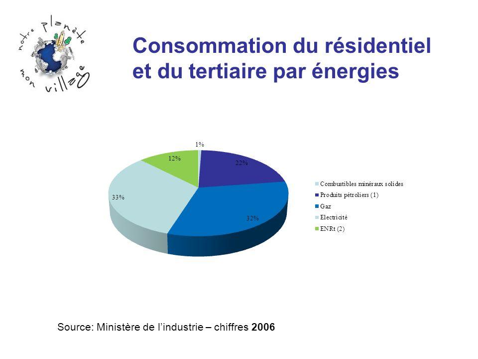 Consommation du résidentiel et du tertiaire par énergies