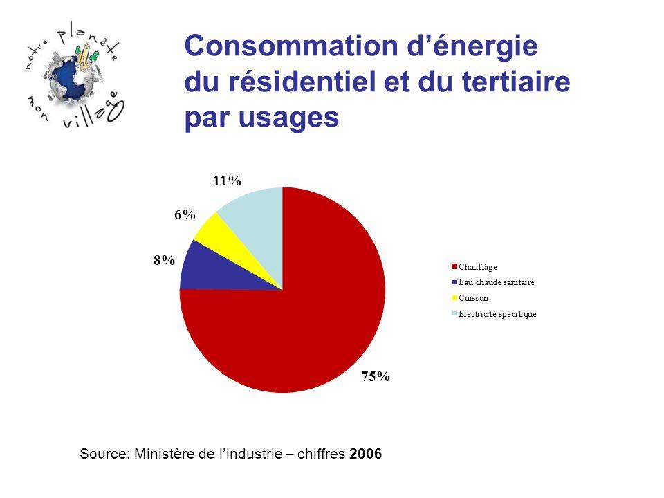 Consommation d'énergie du résidentiel et du tertiaire par usages