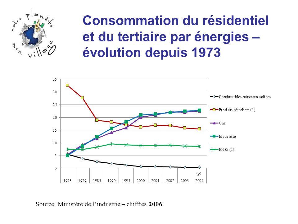 Consommation du résidentiel et du tertiaire par énergies – évolution depuis 1973