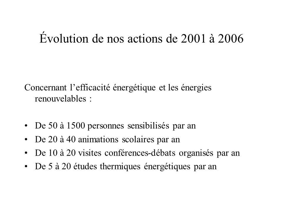 Évolution de nos actions de 2001 à 2006