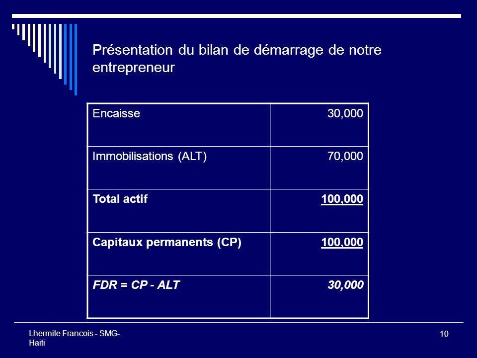 Présentation du bilan de démarrage de notre entrepreneur