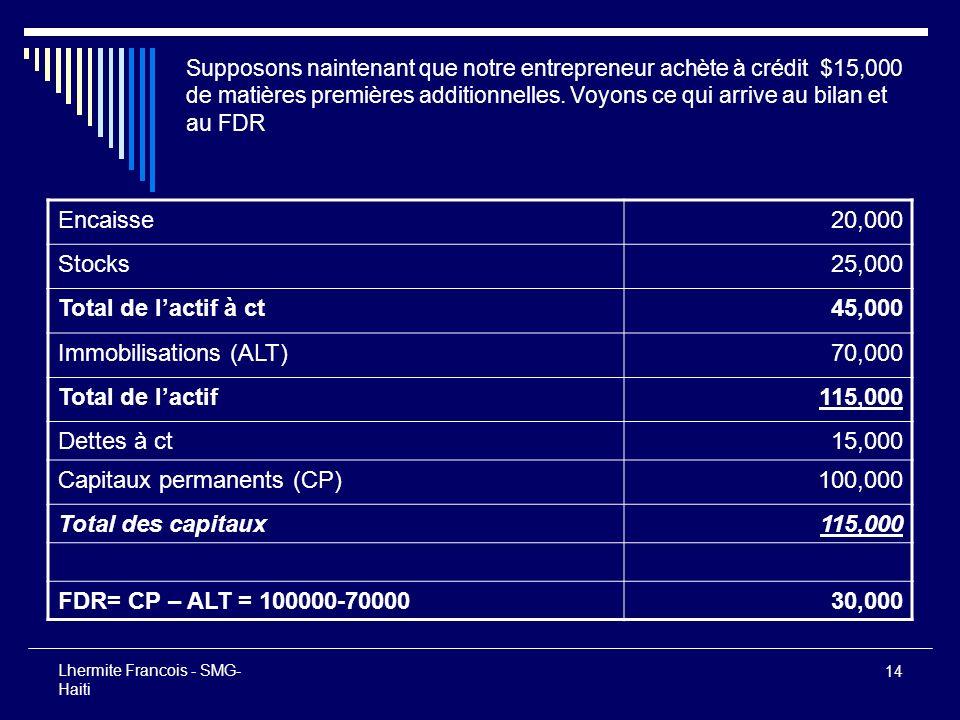 Immobilisations (ALT) 70,000 Total de l'actif 115,000 Dettes à ct