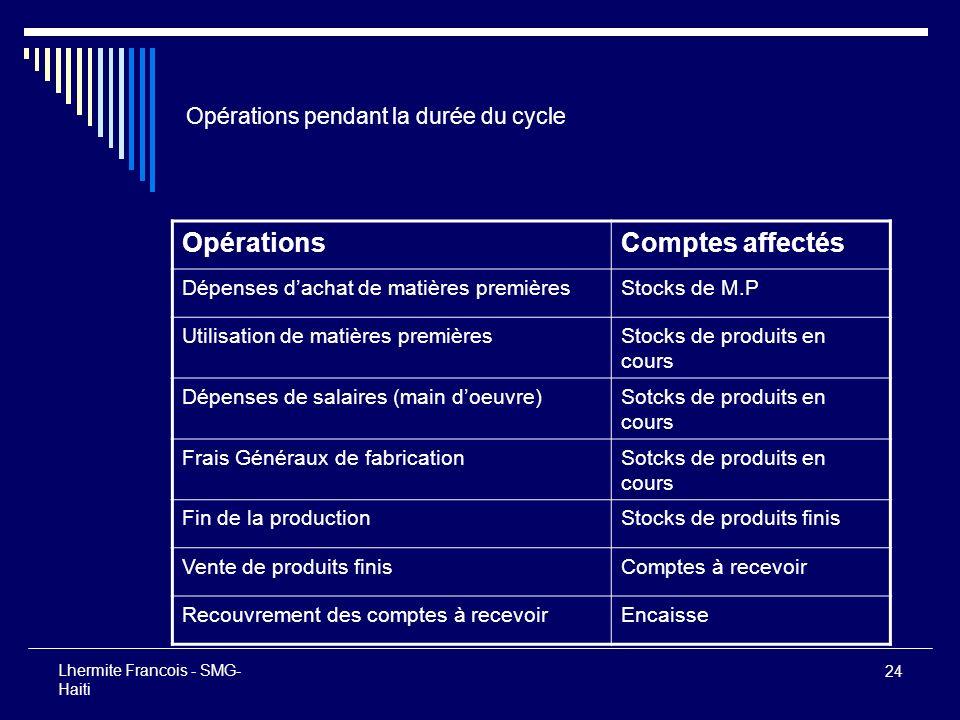 Opérations pendant la durée du cycle