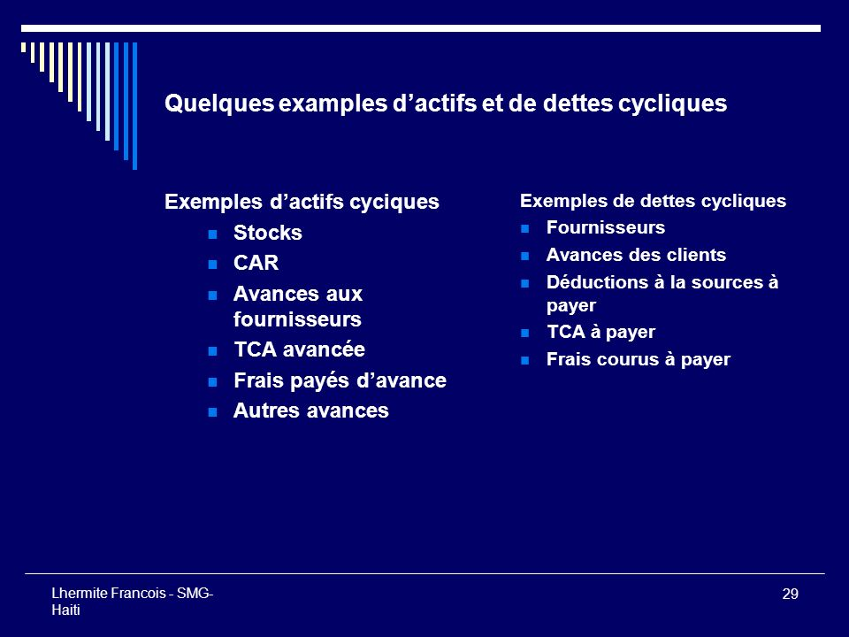 Quelques examples d'actifs et de dettes cycliques