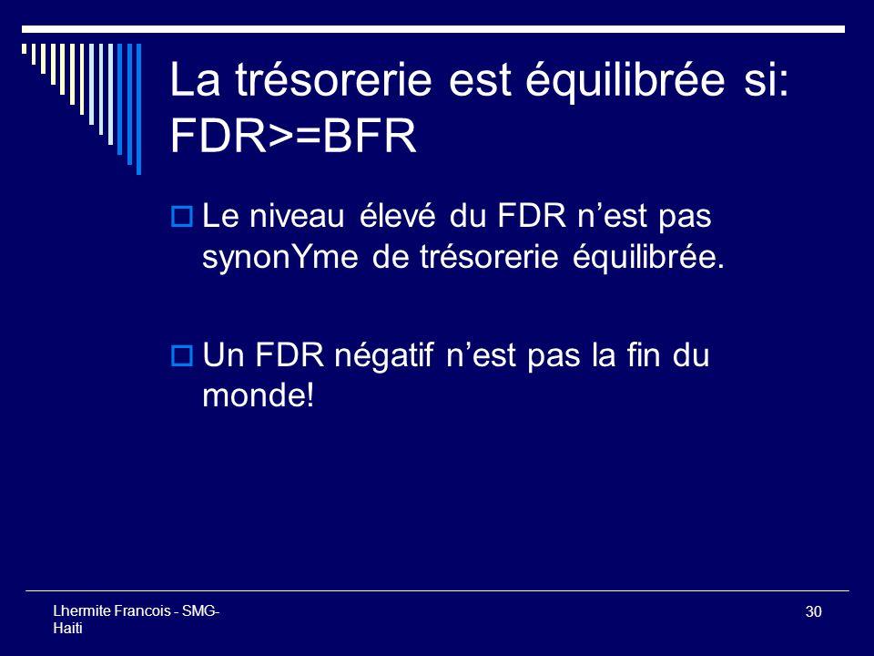 La trésorerie est équilibrée si: FDR>=BFR