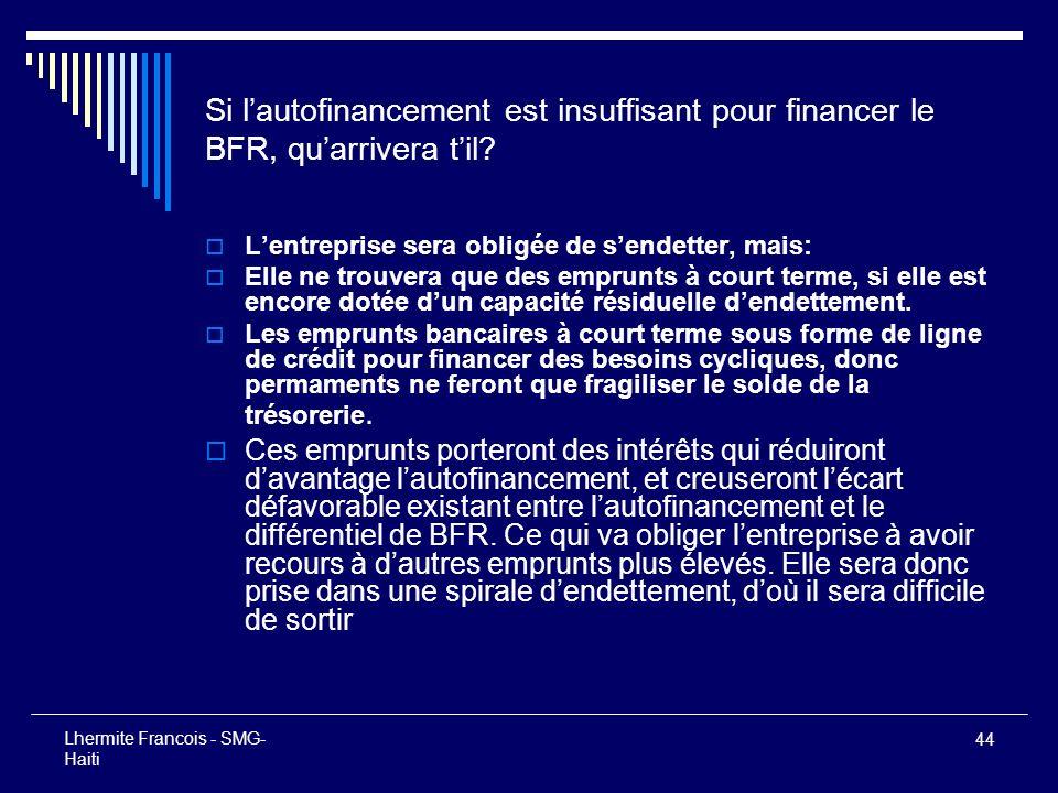 Si l'autofinancement est insuffisant pour financer le BFR, qu'arrivera t'il