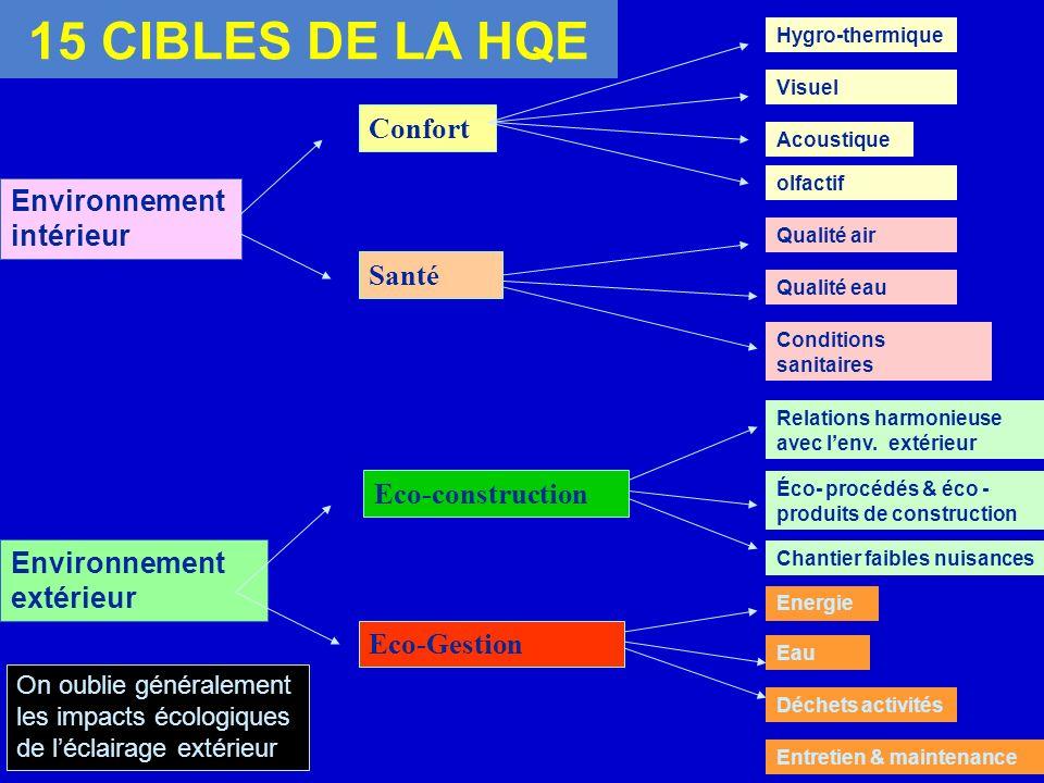 15 CIBLES DE LA HQE Confort Environnement intérieur Santé