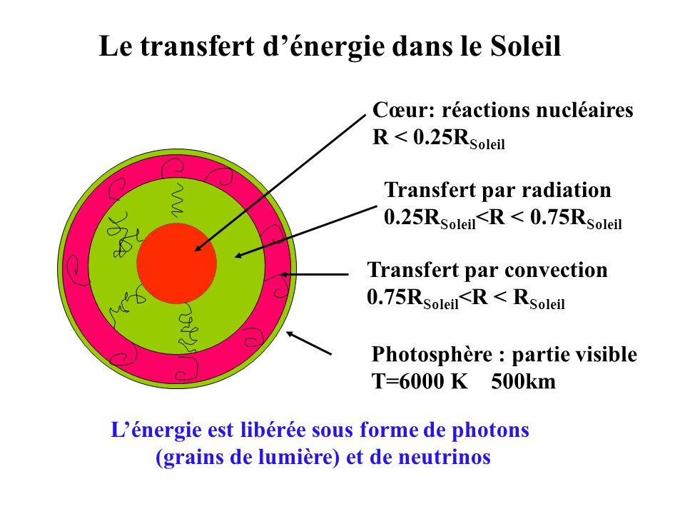 Le transfert d'énergie dans le Soleil