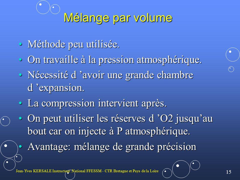 Mélange par volume Méthode peu utilisée.