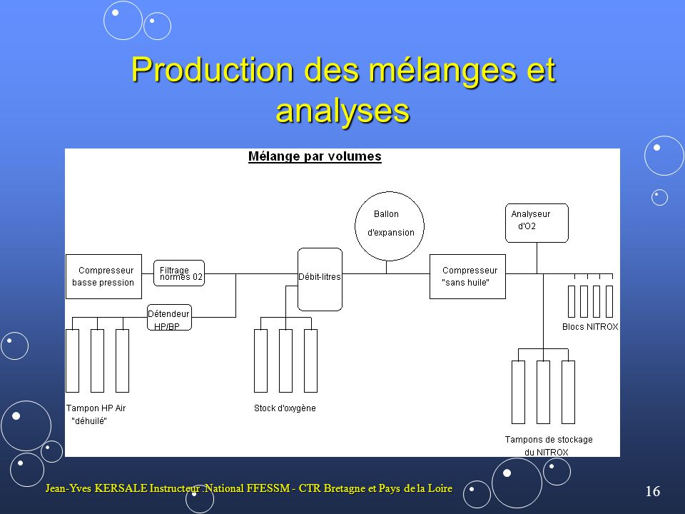 Production des mélanges et analyses