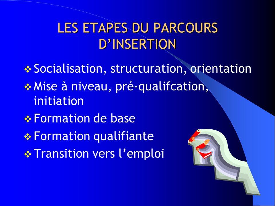 LES ETAPES DU PARCOURS D'INSERTION