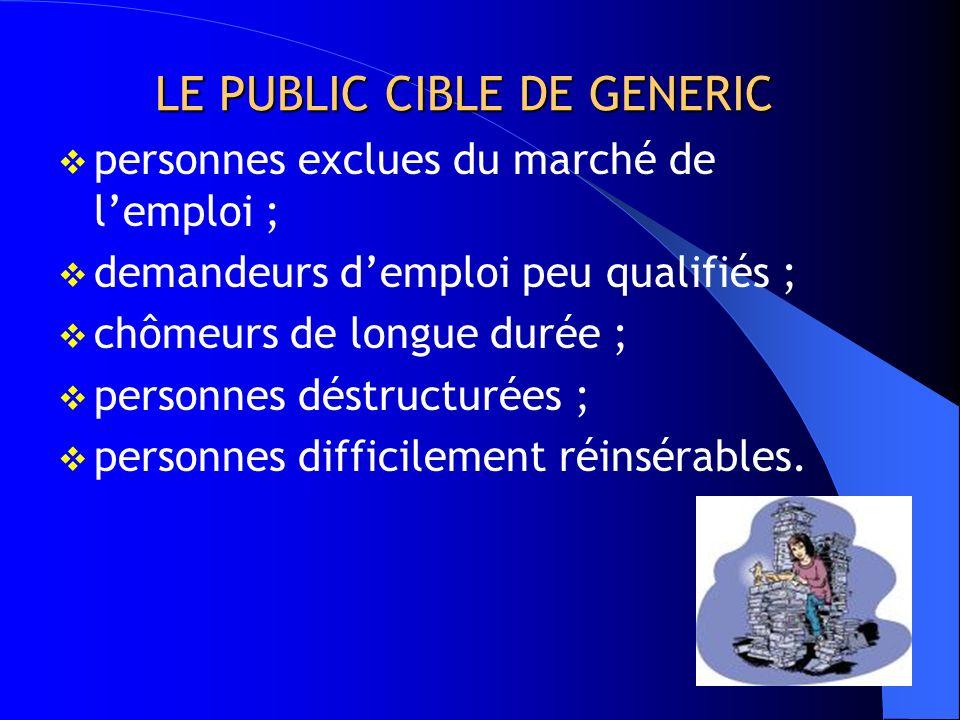 LE PUBLIC CIBLE DE GENERIC