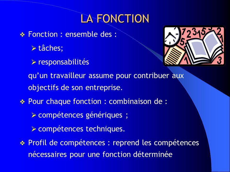 LA FONCTION Fonction : ensemble des : tâches; responsabilités