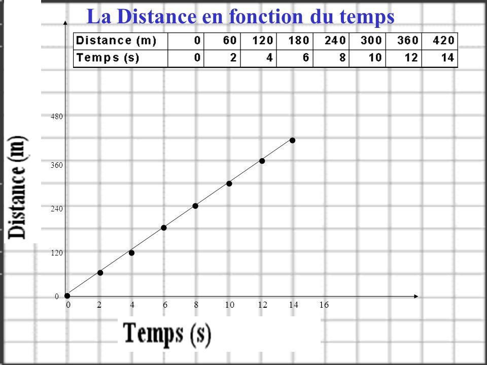 La Distance en fonction du temps