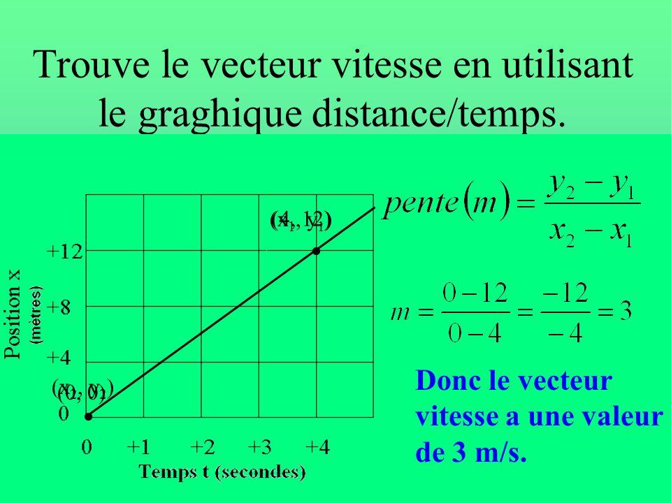 Trouve le vecteur vitesse en utilisant le graghique distance/temps.
