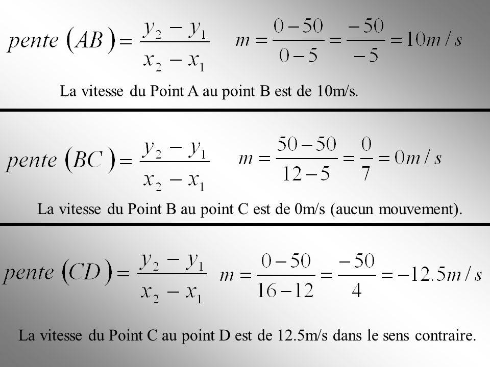 La vitesse du Point A au point B est de 10m/s.