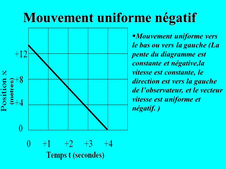 Mouvement uniforme négatif