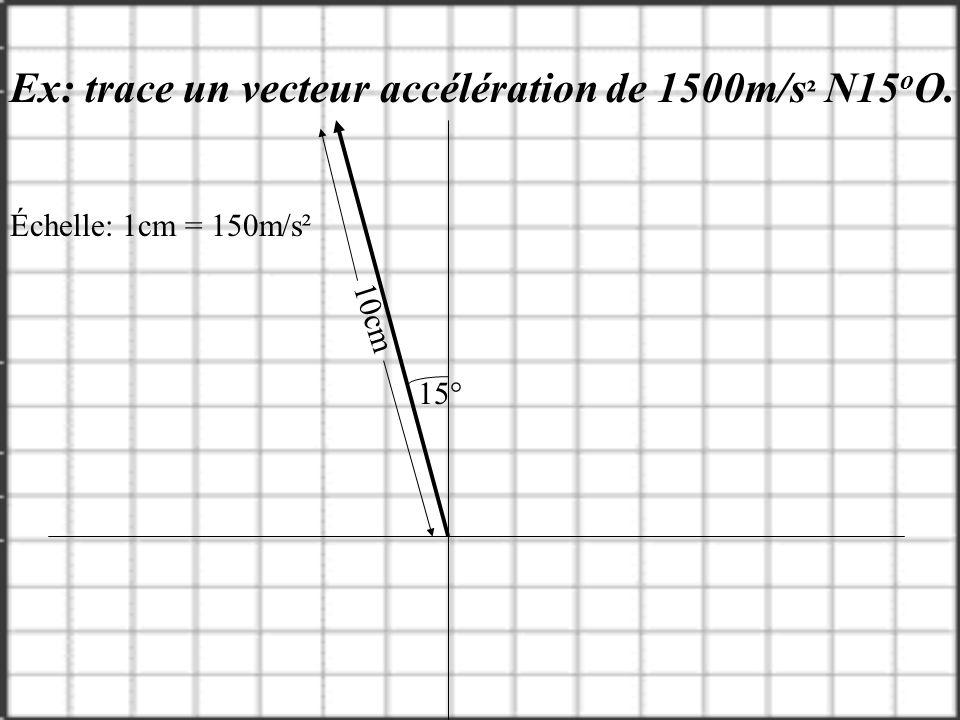 Ex: trace un vecteur accélération de 1500m/s² N15oO.