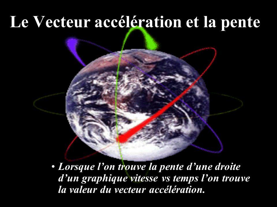 Le Vecteur accélération et la pente