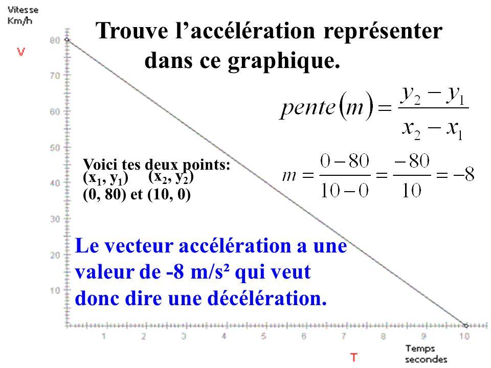 Trouve l'accélération représenter dans ce graphique.