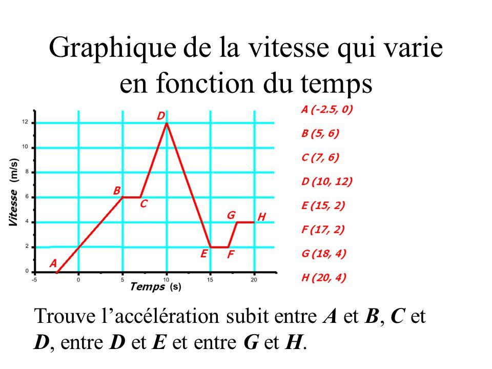 Graphique de la vitesse qui varie en fonction du temps