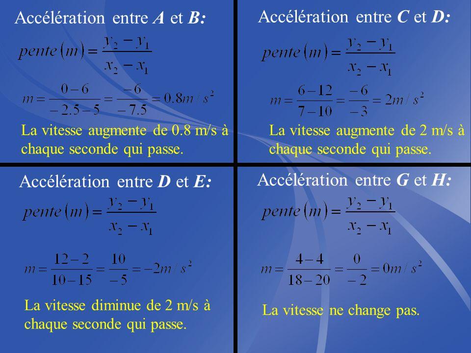 Accélération entre A et B: Accélération entre C et D: