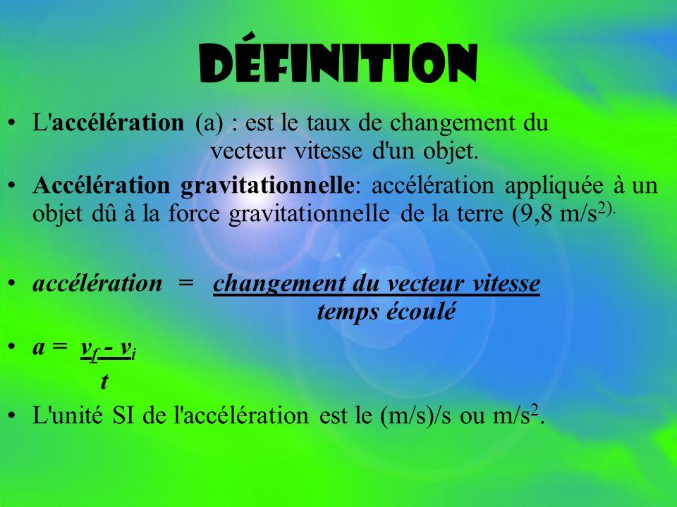 DéfinitionL accélération (a) : est le taux de changement du vecteur vitesse d un objet.