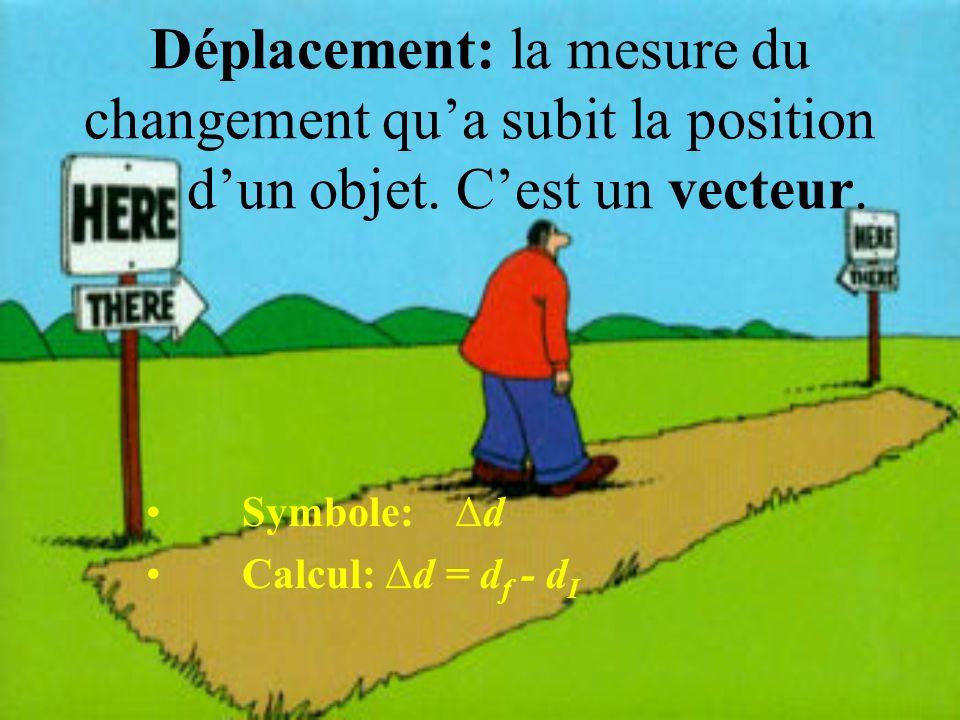 Déplacement: la mesure du changement qu'a subit la position d'un objet. C'est un vecteur.