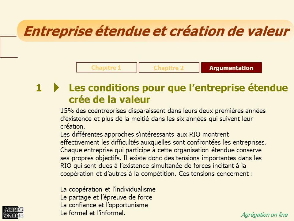 Les conditions pour que l'entreprise étendue crée de la valeur