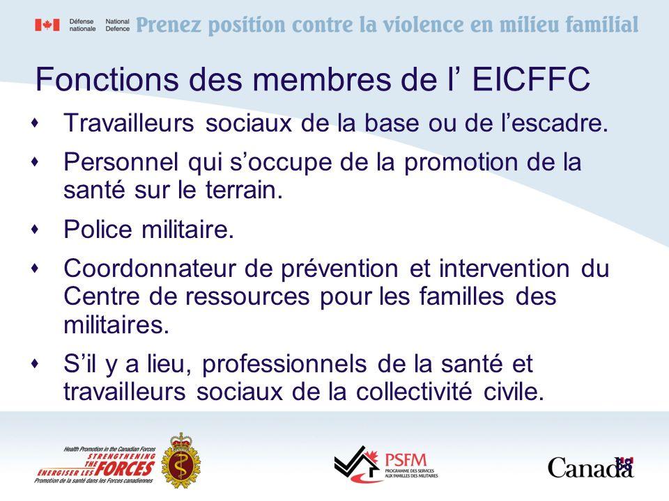 Fonctions des membres de l' EICFFC