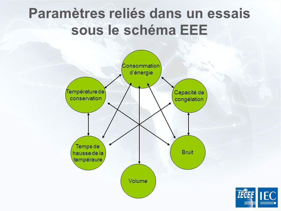 Paramètres reliés dans un essais sous le schéma EEE