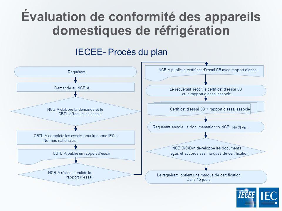 Évaluation de conformité des appareils domestiques de réfrigération