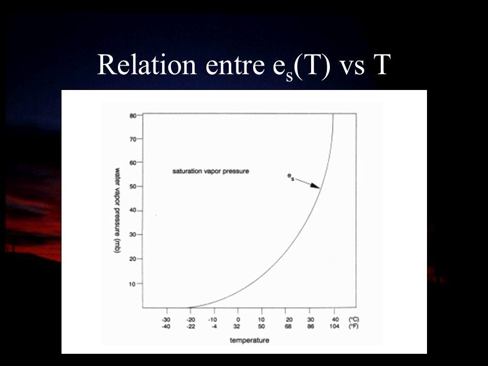 Relation entre es(T) vs T