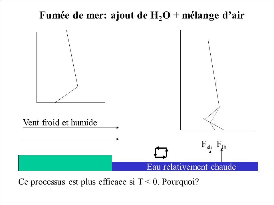 Fumée de mer: ajout de H2O + mélange d'air