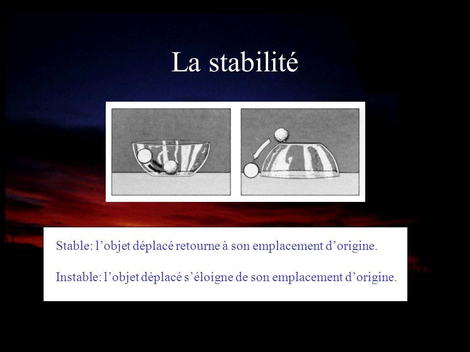 La stabilité Stable: l'objet déplacé retourne à son emplacement d'origine.