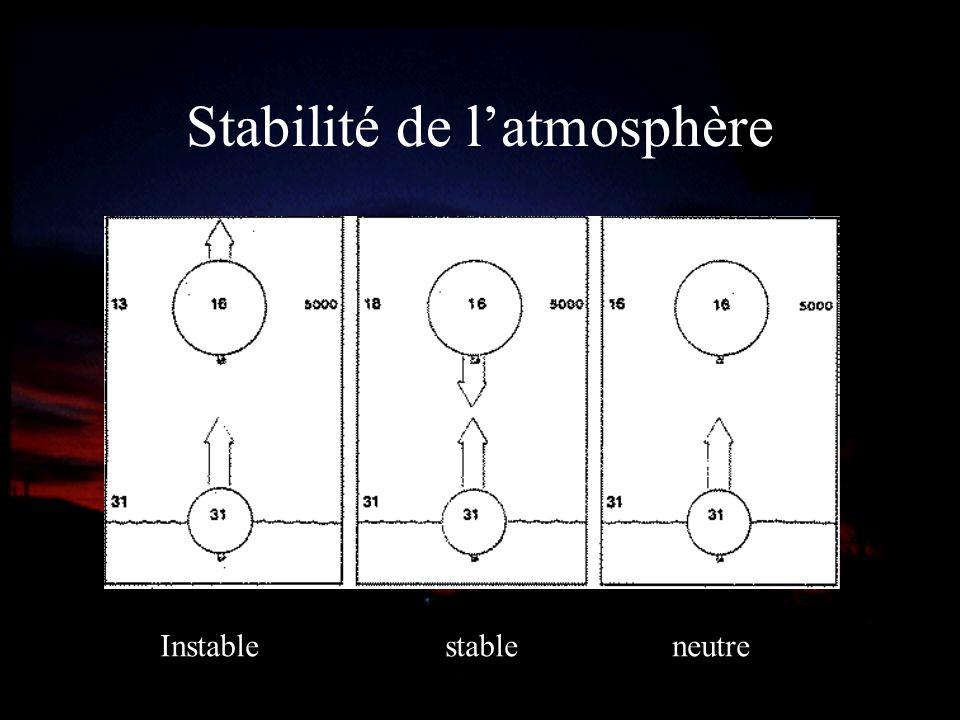 Stabilité de l'atmosphère