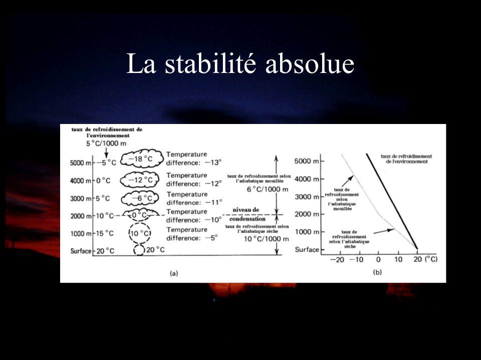 La stabilité absolue