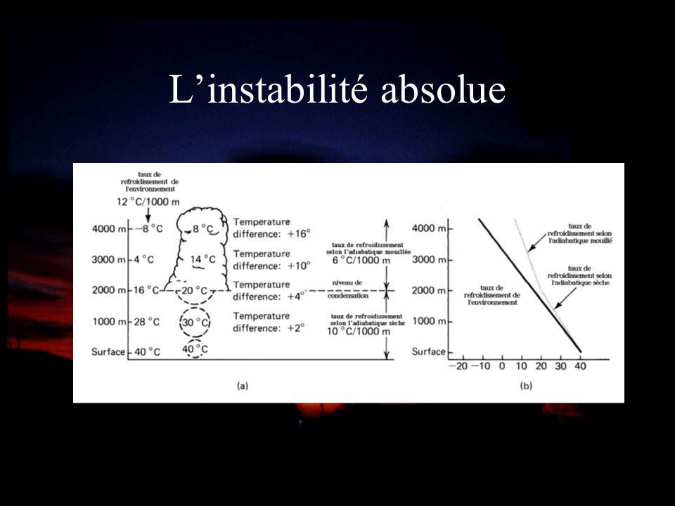 L'instabilité absolue
