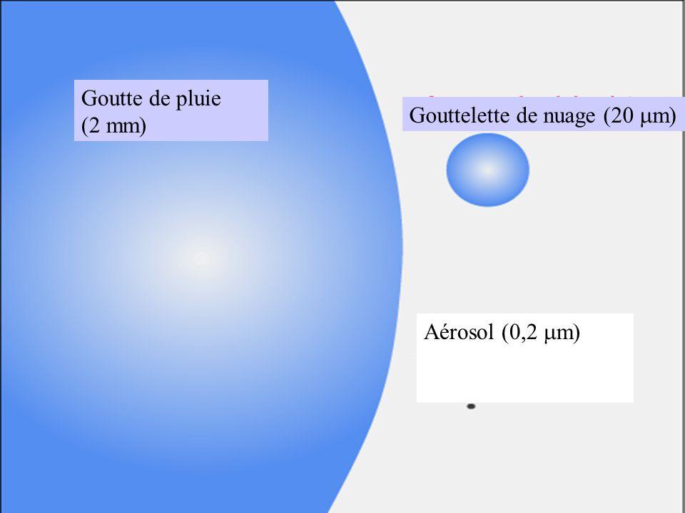 Goutte de pluie (2 mm) Gouttelette de nuage (20 mm) Aérosol (0,2 mm)