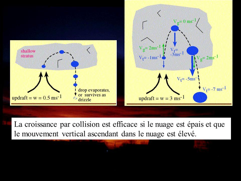 La croissance par collision est efficace si le nuage est épais et que le mouvement vertical ascendant dans le nuage est élevé.