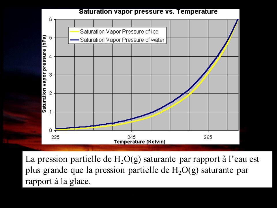 La pression partielle de H2O(g) saturante par rapport à l'eau est plus grande que la pression partielle de H2O(g) saturante par rapport à la glace.