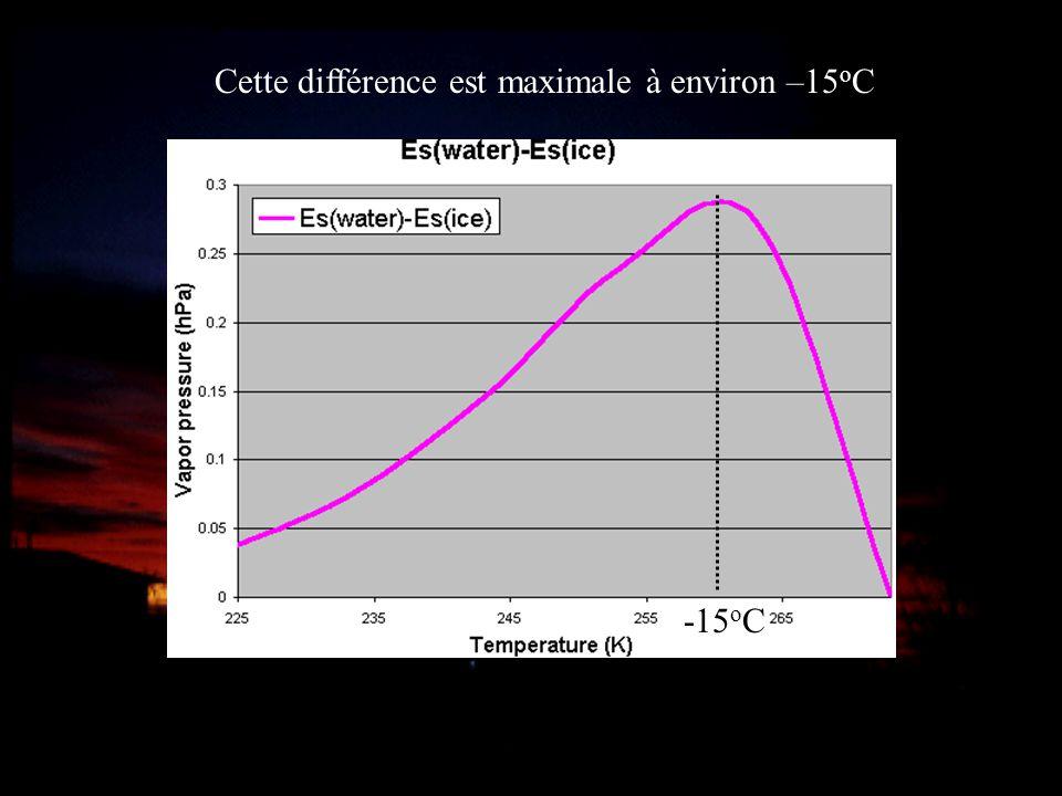 Cette différence est maximale à environ –15oC